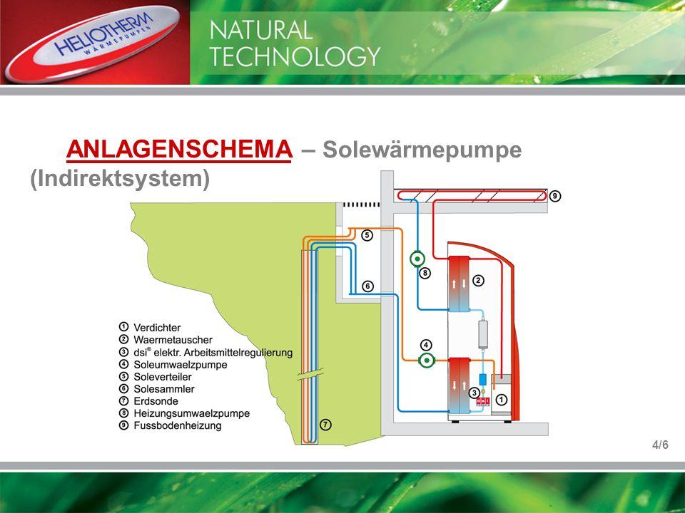 ANLAGENSCHEMA – Solewärmepumpe (Indirektsystem)