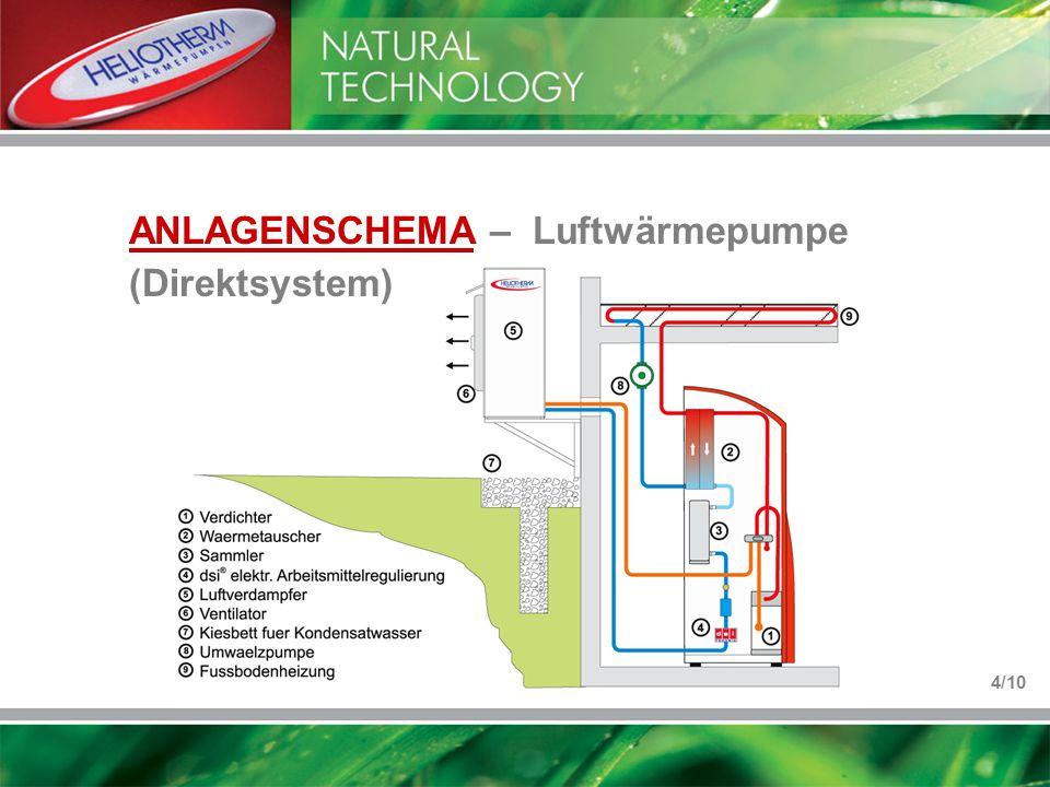 ANLAGENSCHEMA – Luftwärmepumpe (Direktsystem)
