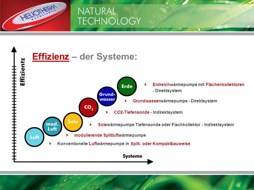 Effizienz – der Systeme: