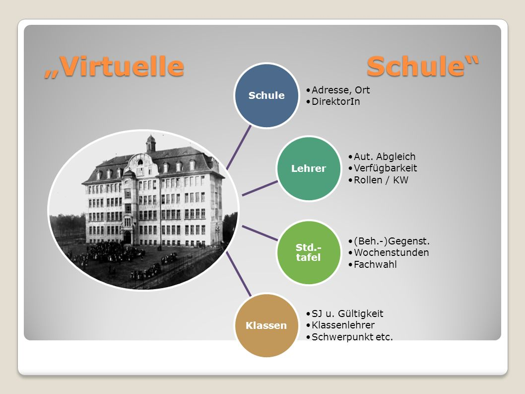 """""""Virtuelle Schule Schule Adresse, Ort DirektorIn Lehrer Aut. Abgleich"""