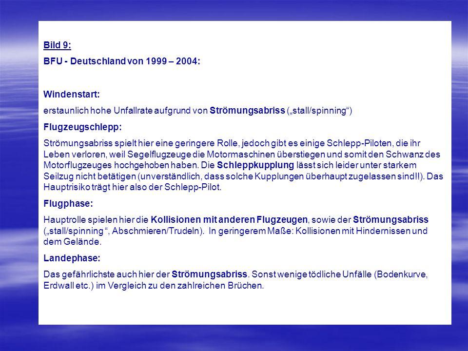 """Bild 9: BFU - Deutschland von 1999 – 2004: Windenstart: erstaunlich hohe Unfallrate aufgrund von Strömungsabriss (""""stall/spinning )"""