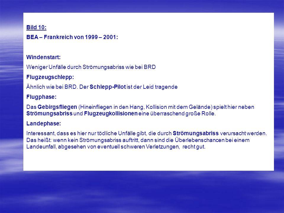 Bild 10: BEA – Frankreich von 1999 – 2001: Windenstart: Weniger Unfälle durch Strömungsabriss wie bei BRD.