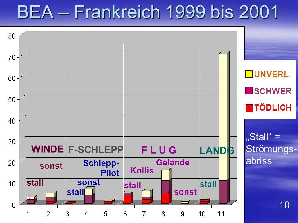 """BEA – Frankreich 1999 bis 2001 """"Stall = Strömungs- WINDE abriss"""