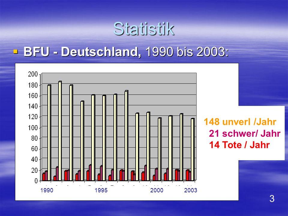 Statistik BFU - Deutschland, 1990 bis 2003: 148 unverl /Jahr