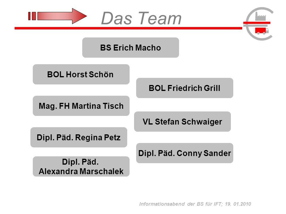 Das Team BS Erich Macho BOL Horst Schön BOL Friedrich Grill