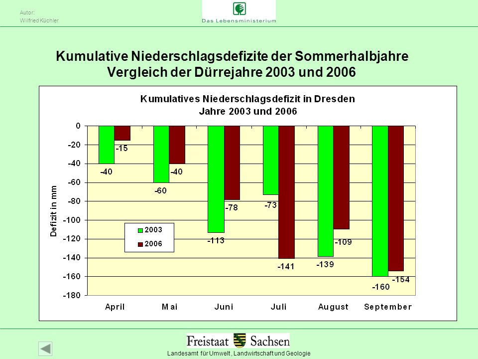 Kumulative Niederschlagsdefizite der Sommerhalbjahre Vergleich der Dürrejahre 2003 und 2006