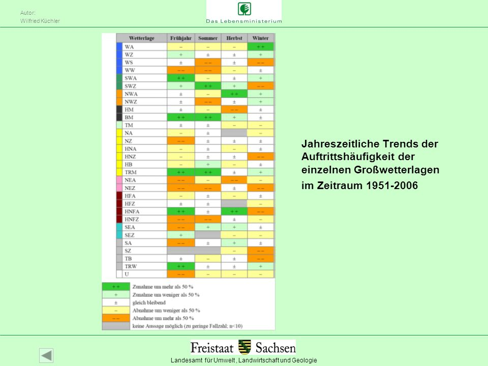 Jahreszeitliche Trends der Auftrittshäufigkeit der einzelnen Großwetterlagen im Zeitraum 1951-2006