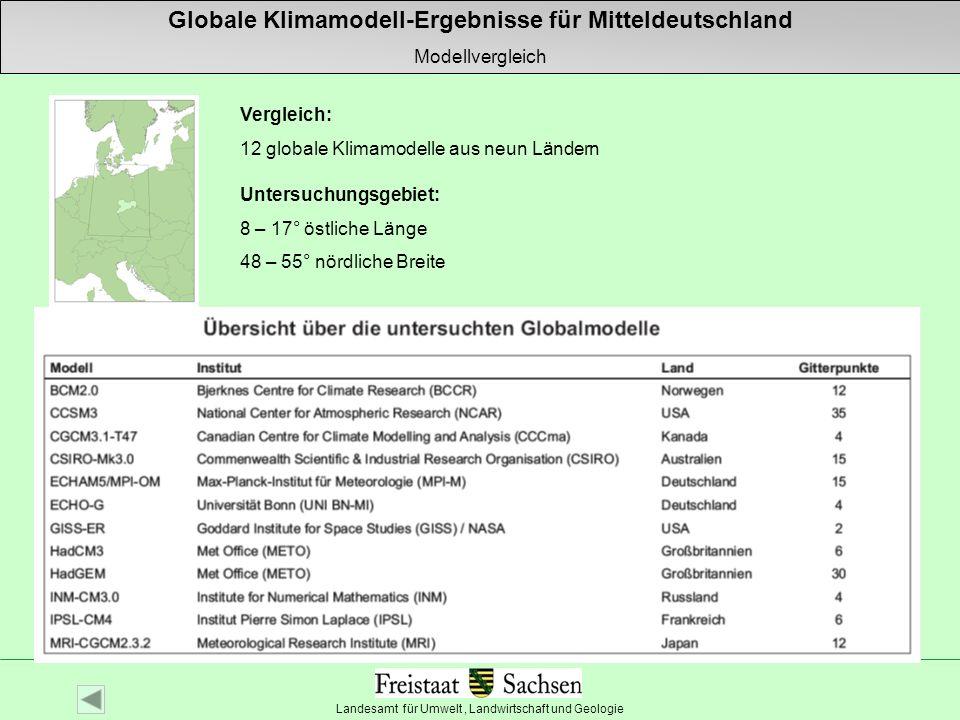 Globale Klimamodell-Ergebnisse für Mitteldeutschland