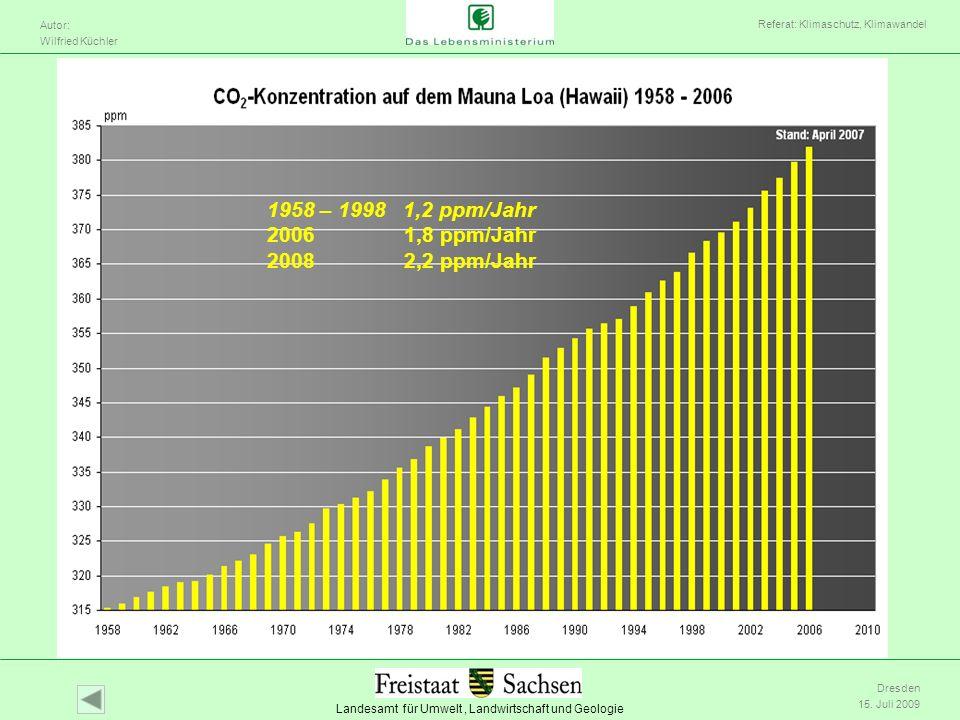 1958 – 1998 1,2 ppm/Jahr 2006 1,8 ppm/Jahr 2008 2,2 ppm/Jahr