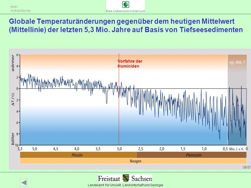 Globale Temperaturänderungen gegenüber dem heutigen Mittelwert (Mittellinie) der letzten 5,3 Mio. Jahre auf Basis von Tiefseesedimenten