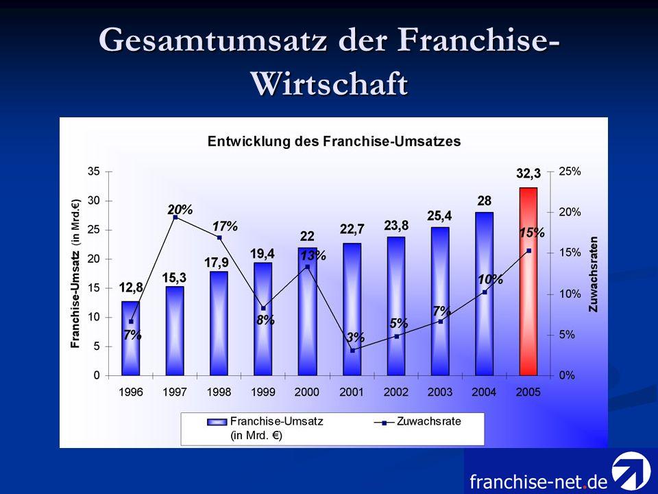 Gesamtumsatz der Franchise-Wirtschaft