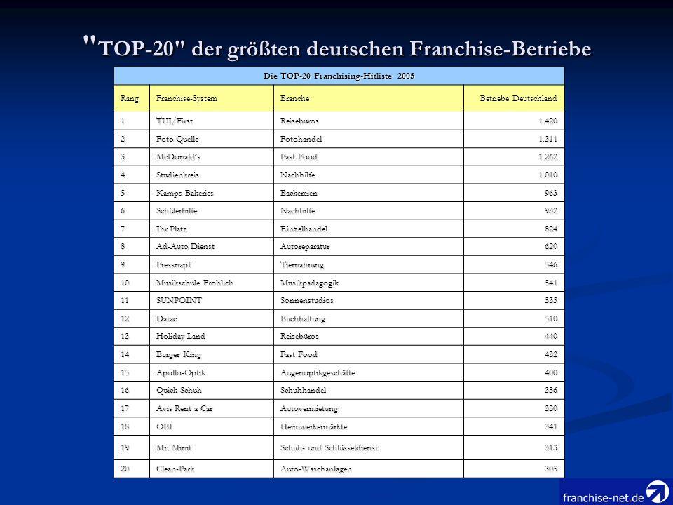 TOP-20 der größten deutschen Franchise-Betriebe