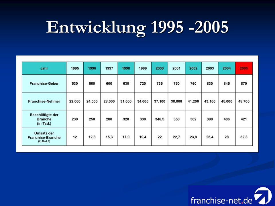 Entwicklung 1995 -2005