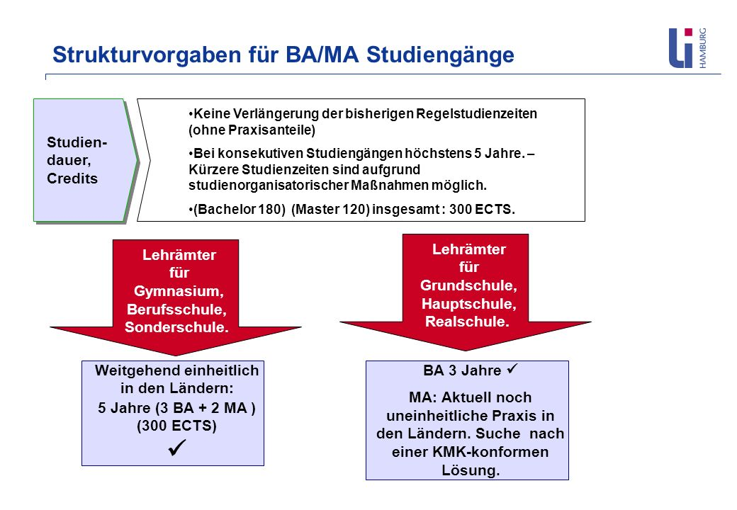 Strukturvorgaben für BA/MA Studiengänge