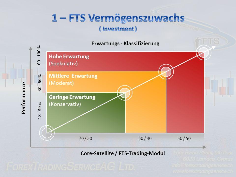 1 – FTS Vermögenszuwachs