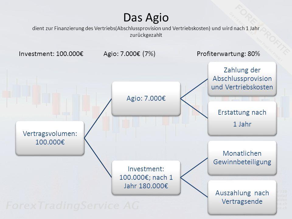 Das Agio dient zur Finanzierung des Vertriebs(Abschlussprovision und Vertriebskosten) und wird nach 1 Jahr zurückgezahlt