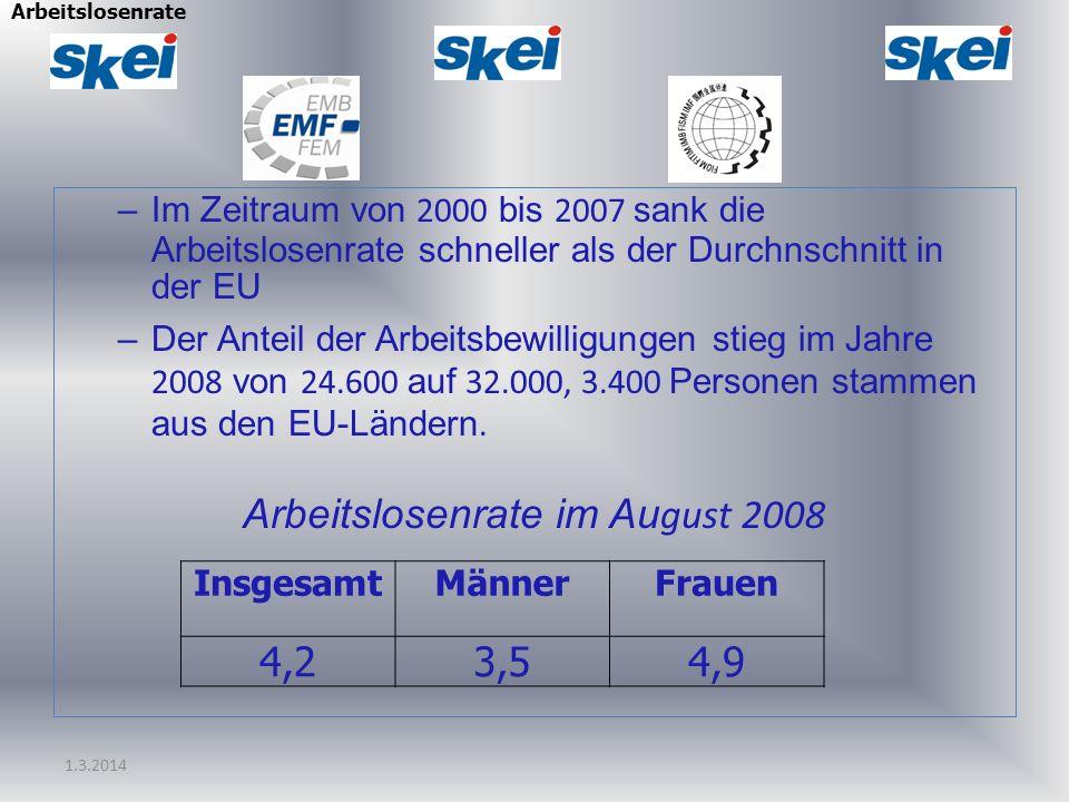 Arbeitslosenrate im August 2008