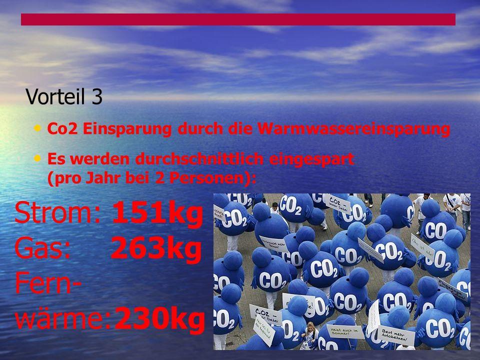 Strom: 151kg Gas: 263kg Fern- wärme:230kg