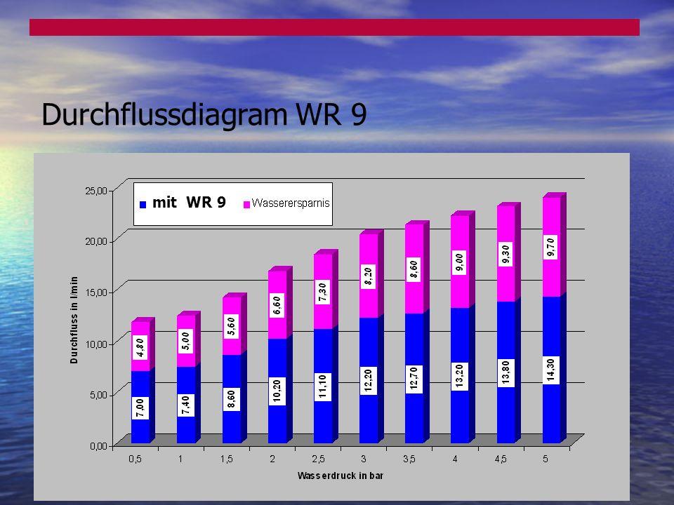 Durchflussdiagram WR 9 mit WR 9