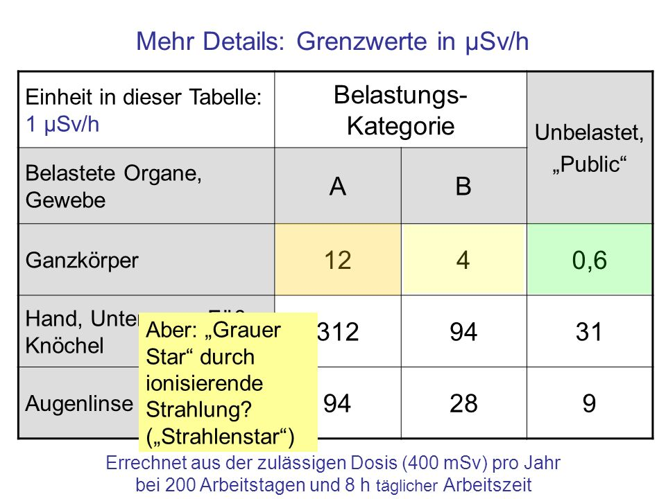 Mehr Details: Grenzwerte in μSv/h