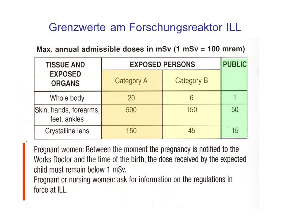 Grenzwerte am Forschungsreaktor ILL