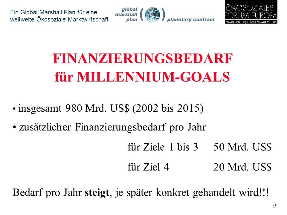 FINANZIERUNGSBEDARF für MILLENNIUM-GOALS