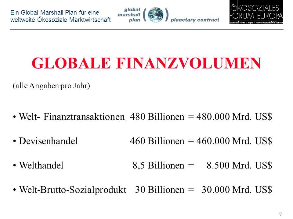 GLOBALE FINANZVOLUMEN
