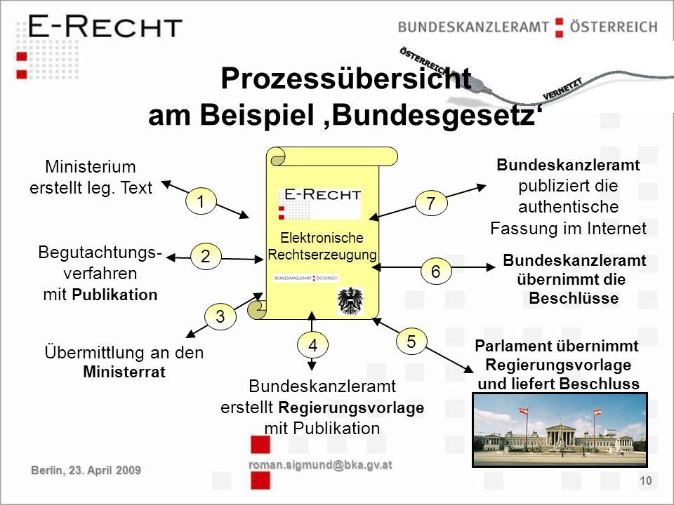 Prozessübersicht am Beispiel 'Bundesgesetz'