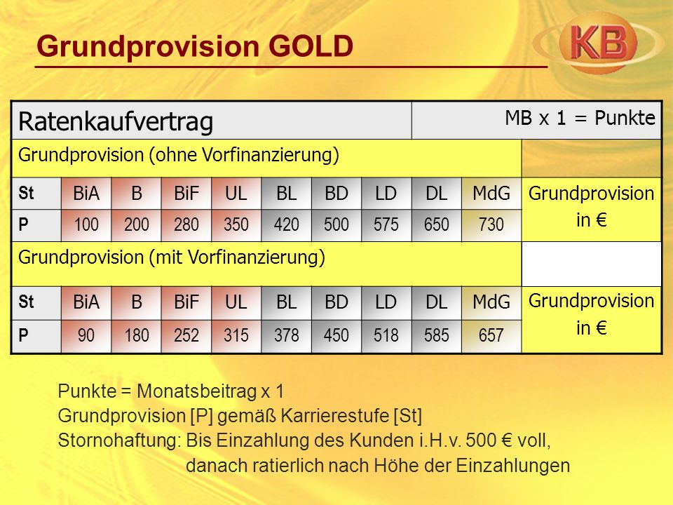 Grundprovision GOLD Ratenkaufvertrag MB x 1 = Punkte
