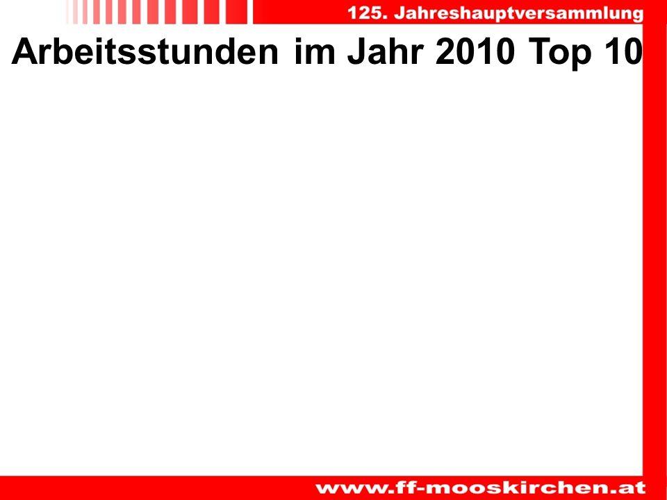 Arbeitsstunden im Jahr 2010 Top 10