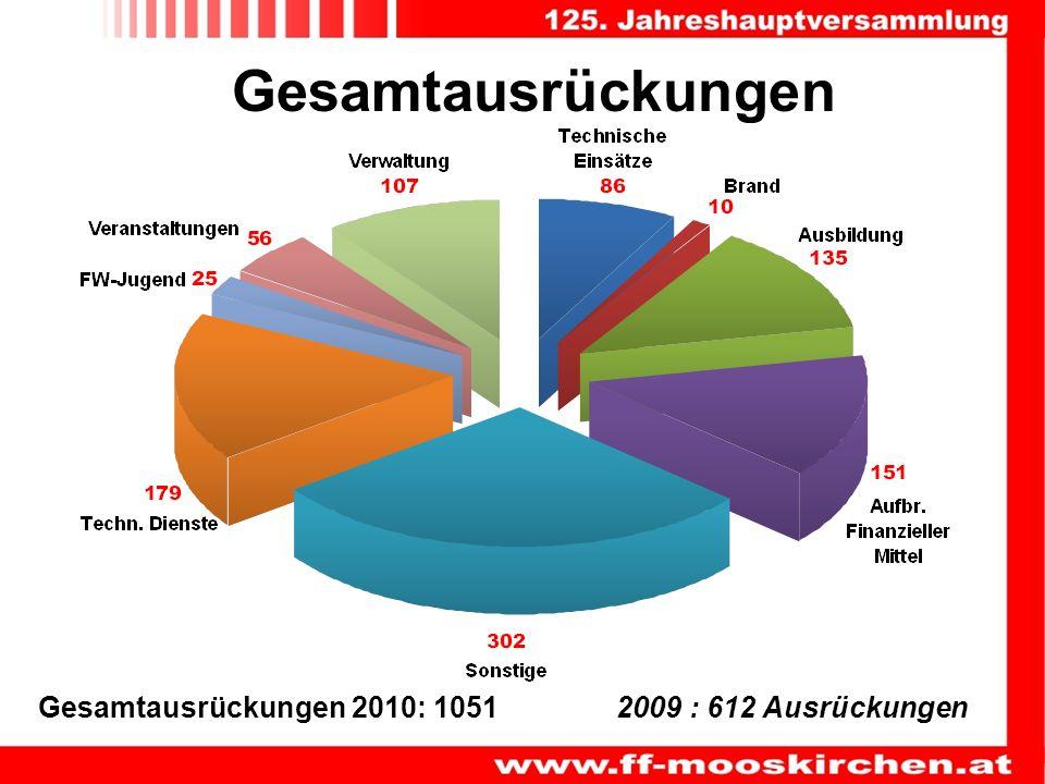 Gesamtausrückungen Gesamtausrückungen 2010: 1051