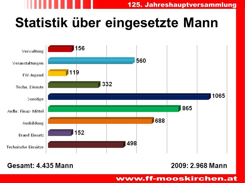 Statistik über eingesetzte Mann