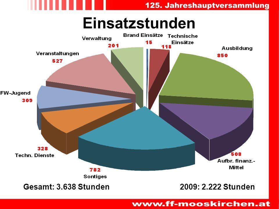 Einsatzstunden Gesamt: 3.638 Stunden 2009: 2.222 Stunden