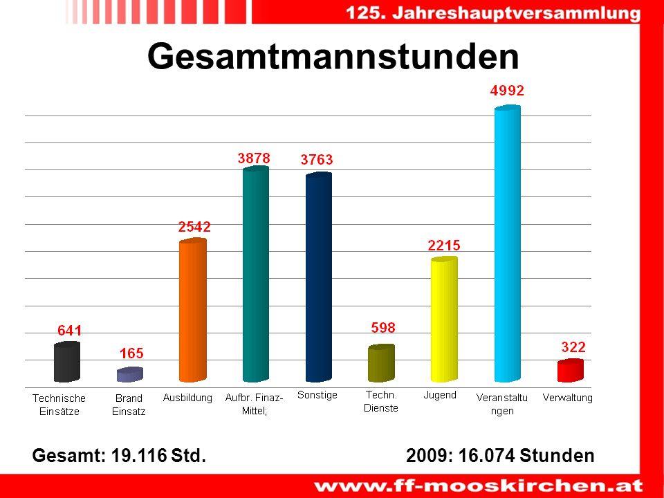 Gesamtmannstunden Gesamt: 19.116 Std. 2009: 16.074 Stunden
