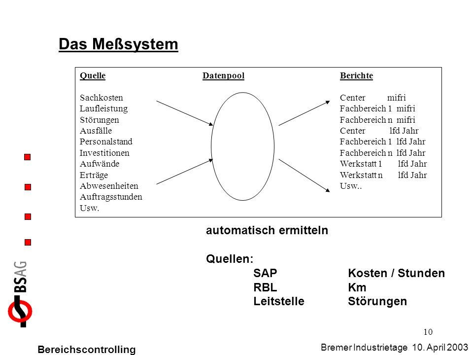 Das Meßsystem automatisch ermitteln Quellen: SAP Kosten / Stunden