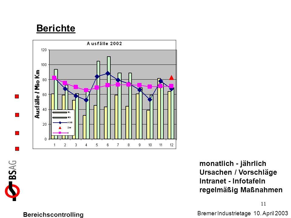 Berichte monatlich - jährlich Ursachen / Vorschläge