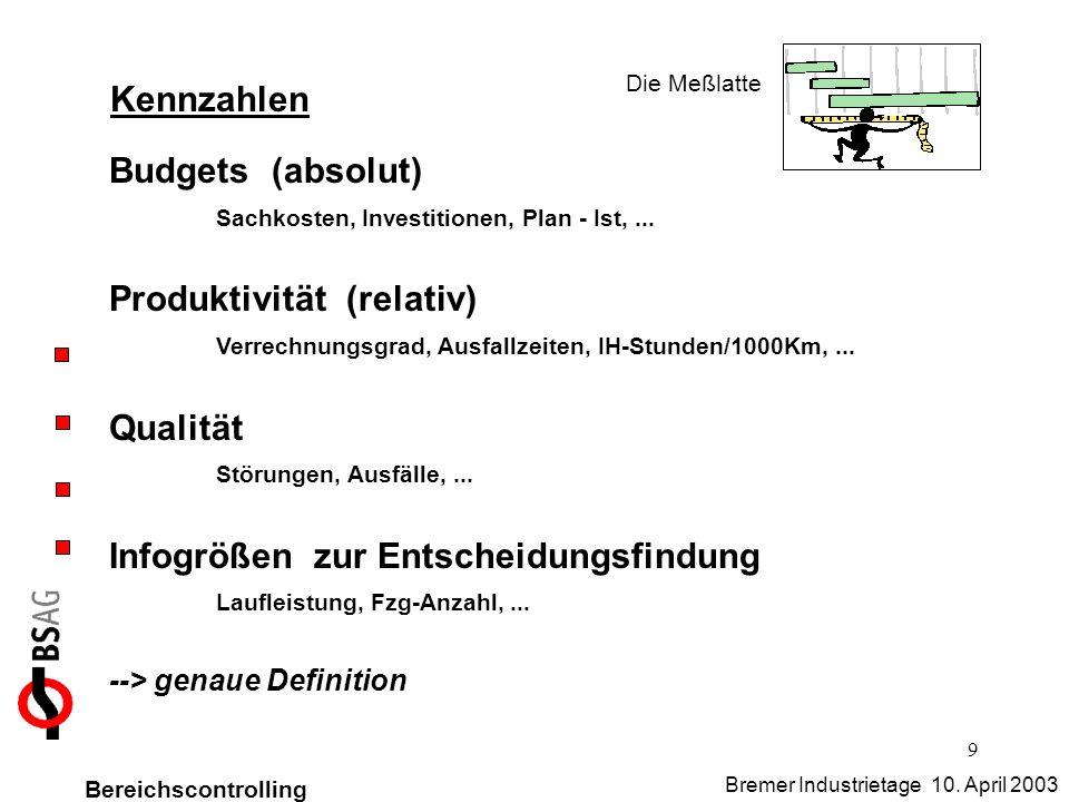 Sachkosten, Investitionen, Plan - Ist, ... Produktivität (relativ)