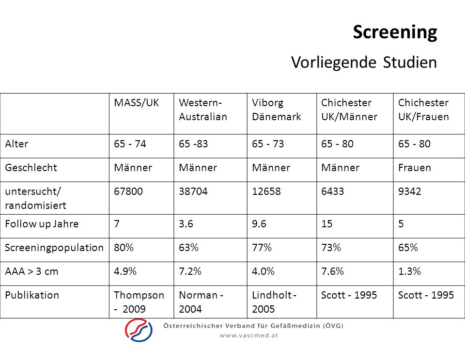 Screening Vorliegende Studien MASS/UK Western-Australian Viborg