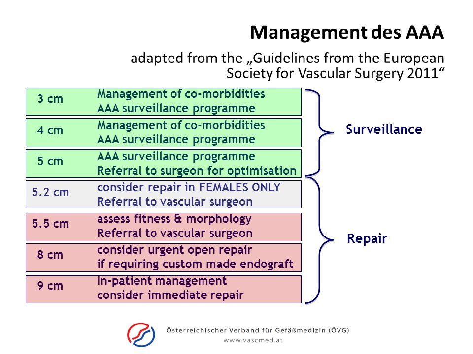 "Management des AAA adapted from the ""Guidelines from the European Society for Vascular Surgery 2011"