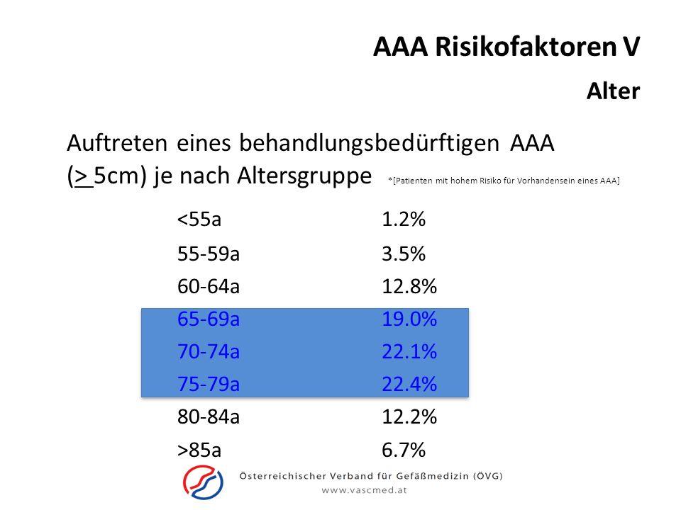 AAA Risikofaktoren V Alter.