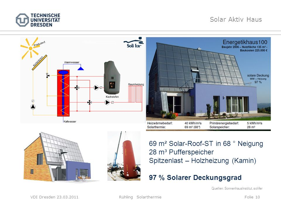 69 m² Solar-Roof-ST in 68 ° Neigung 28 m³ Pufferspeicher