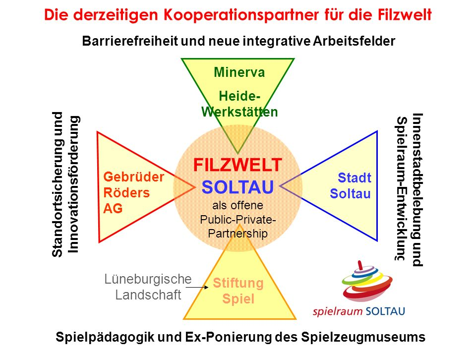FILZWELT SOLTAU Die derzeitigen Kooperationspartner für die Filzwelt