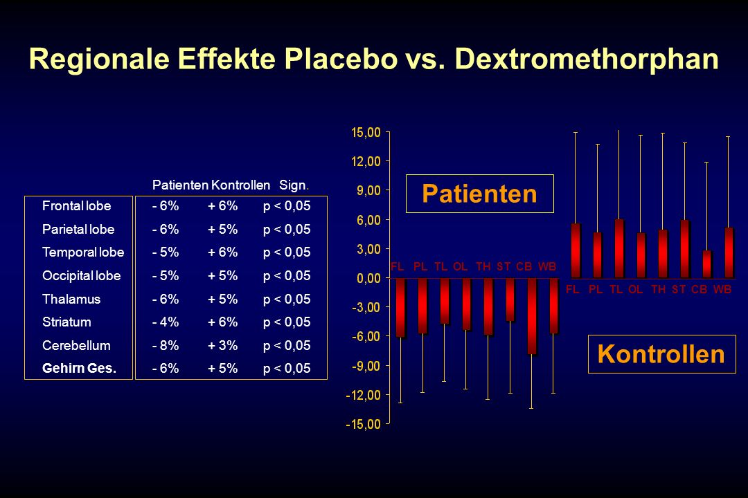 Regionale Effekte Placebo vs. Dextromethorphan