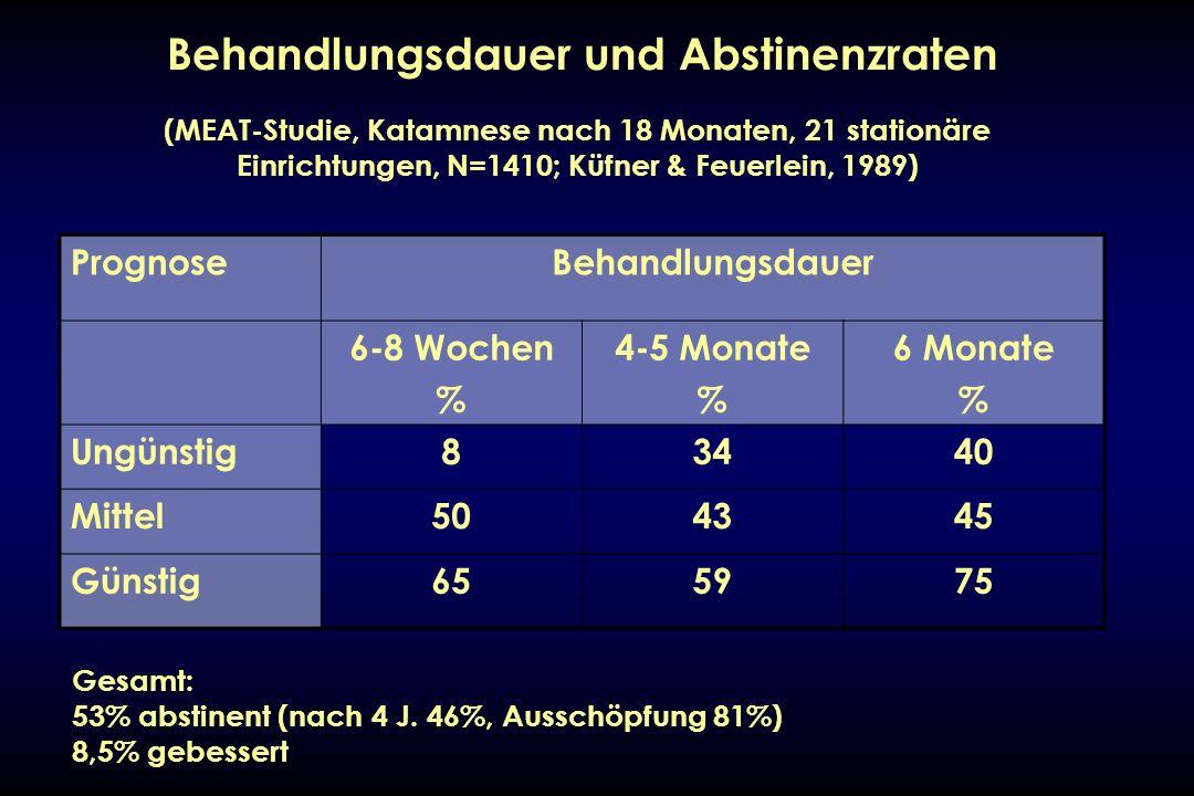 Behandlungsdauer und Abstinenzraten