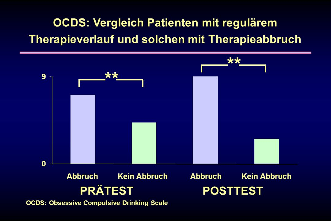 OCDS: Obsessive Compulsive Drinking Scale