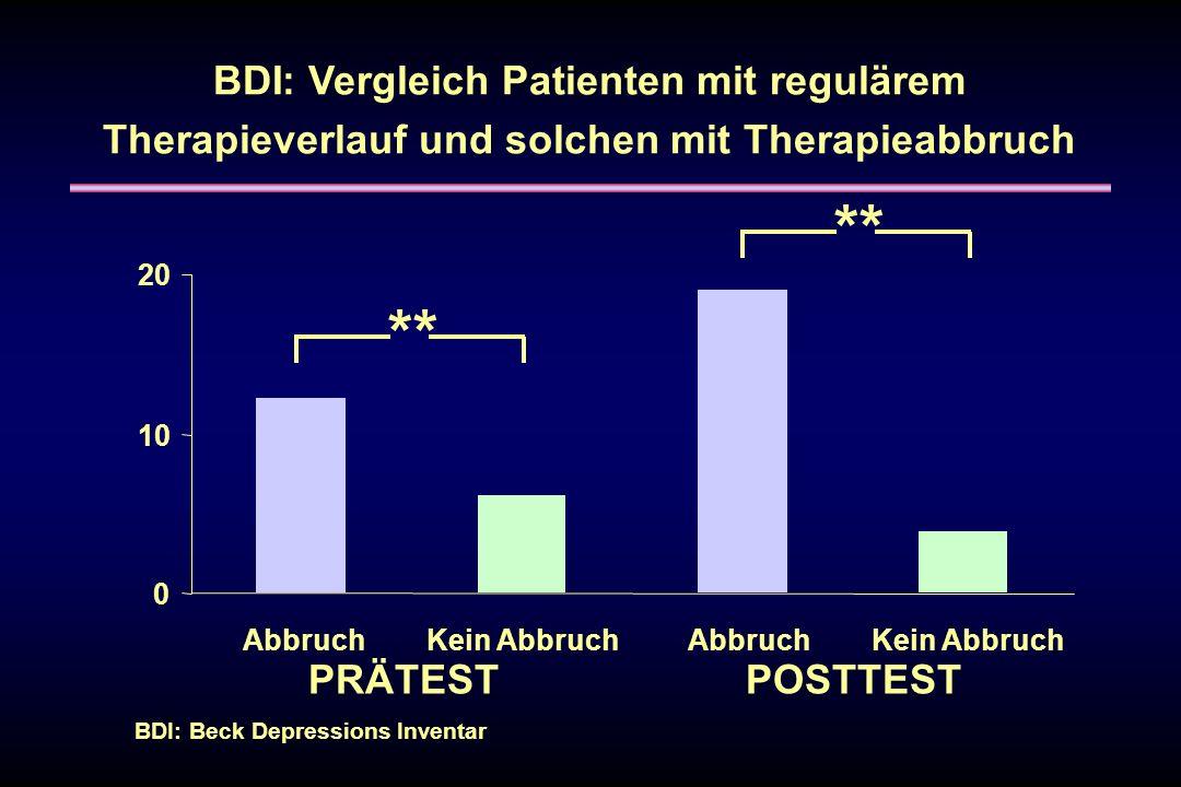 BDI: Beck Depressions Inventar