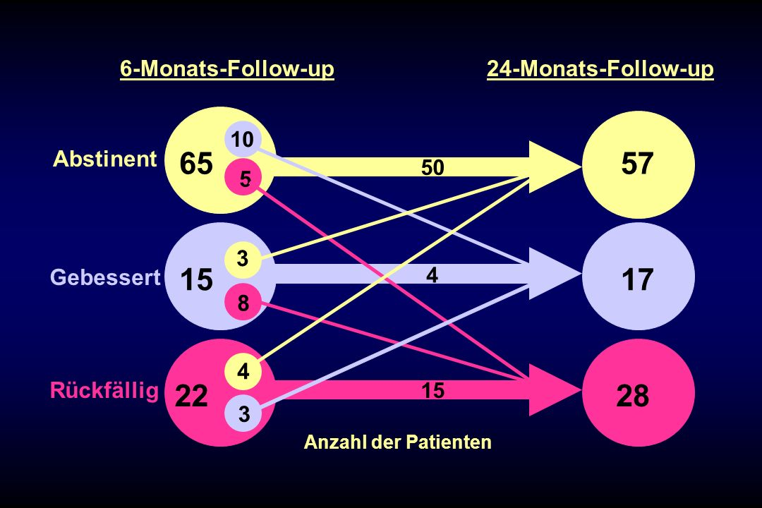Monats-Follow-up 24-Monats-Follow-up Abstinent 5 3