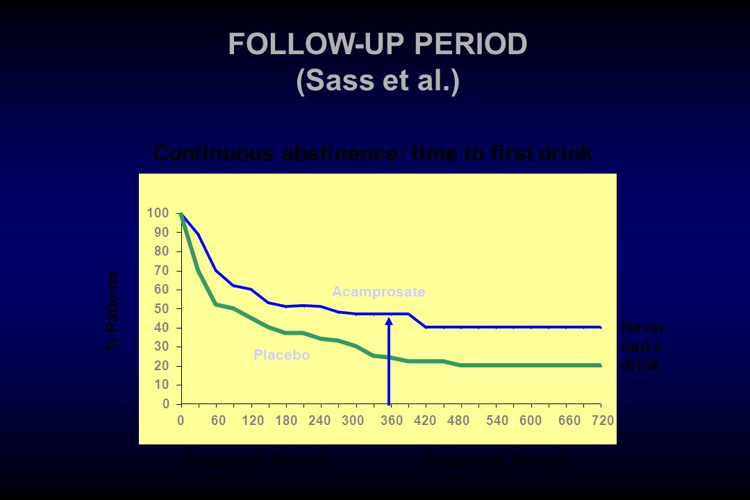 FOLLOW-UP PERIOD (Sass et al.)