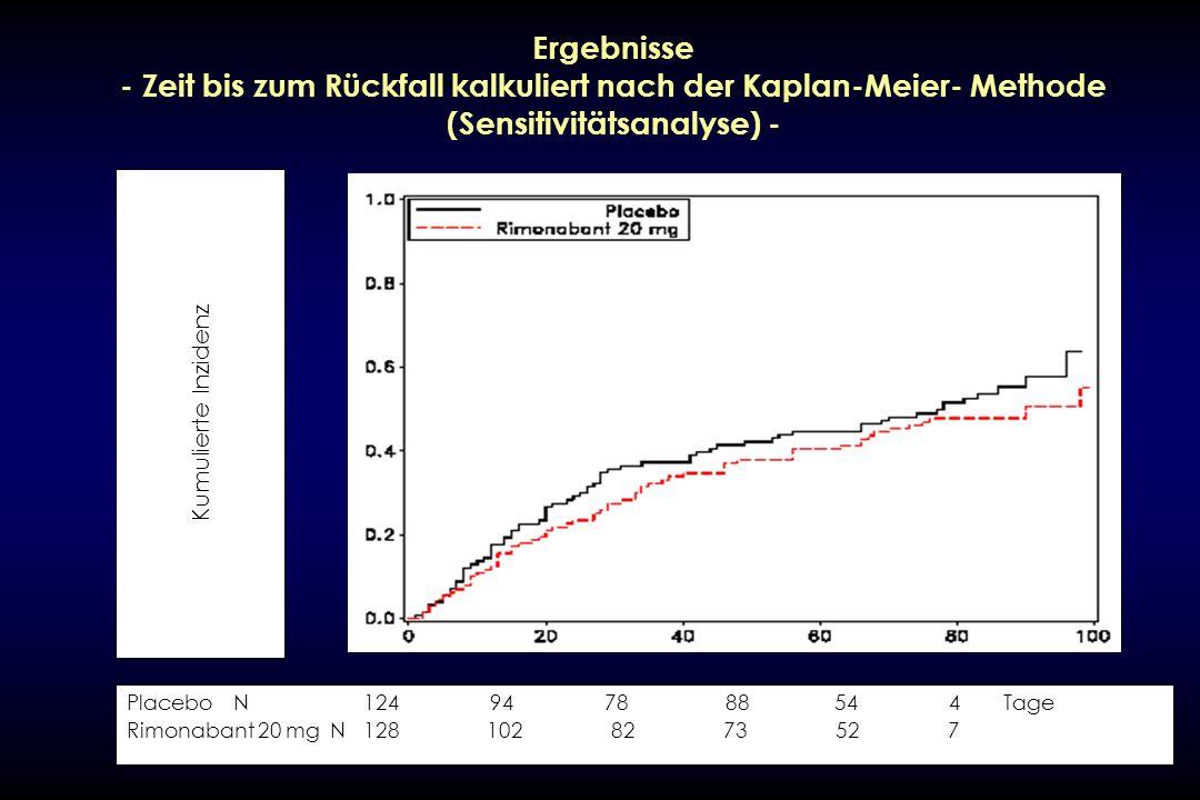 Ergebnisse - Zeit bis zum Rückfall kalkuliert nach der Kaplan-Meier- Methode (Sensitivitätsanalyse) -