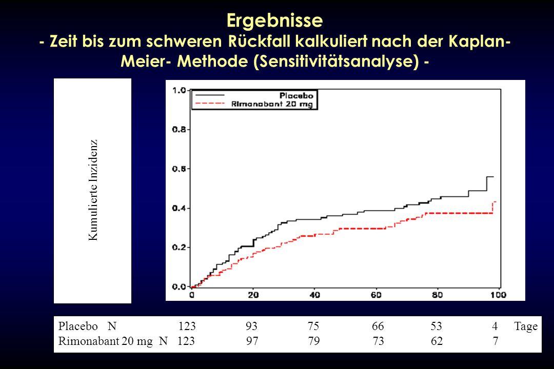 Ergebnisse - Zeit bis zum schweren Rückfall kalkuliert nach der Kaplan-Meier- Methode (Sensitivitätsanalyse) -